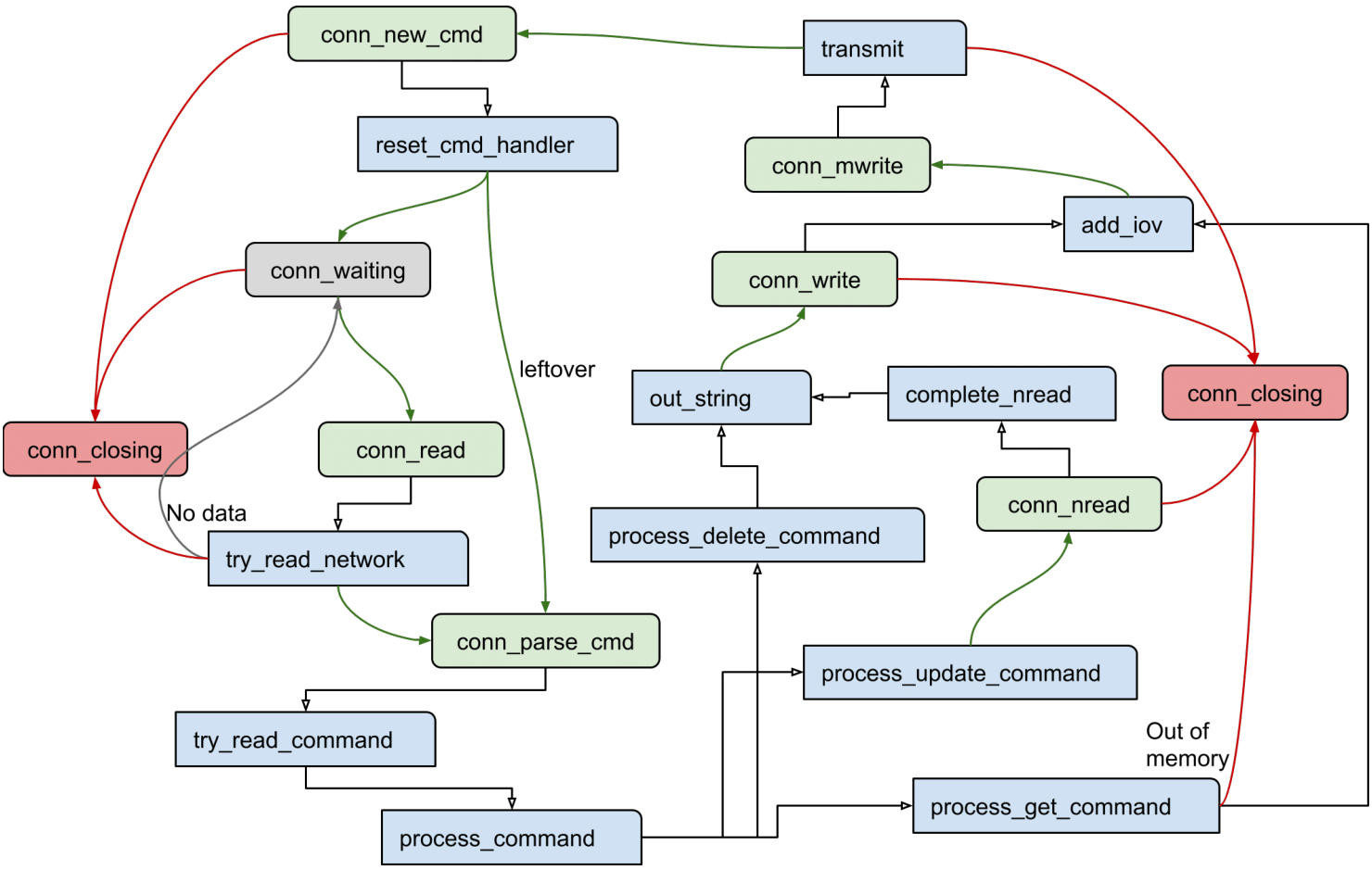Memcached state machine