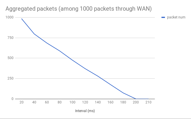1000 packets through WAN